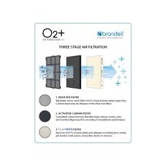 Brondell O2+ Replacement Air Filters