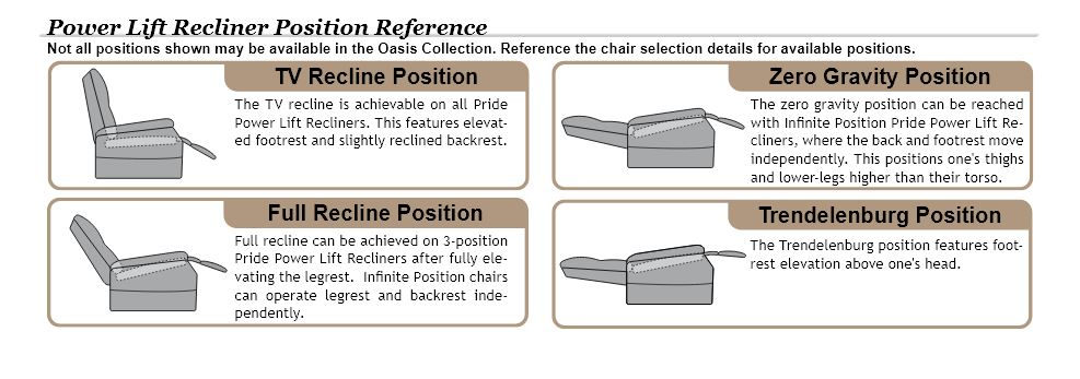 Pride Oasis Collection Lift Chair Positions